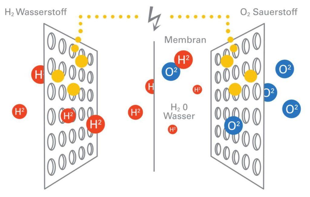 Brennstoffzelle Funktion
